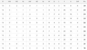 vanarama national league table previous episodes non league podcast