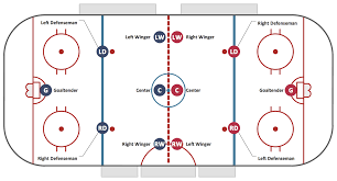 Floor Hockey Pictures by Hockey Positions Diagram