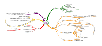mind map of pmp exam itto pmp project management capm pmp