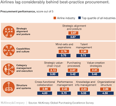 buying and flying next generation airline procurement mckinsey