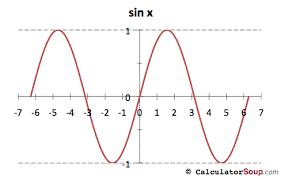 trigonometric function graphs f x