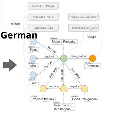 Human Instructions German wikiHow