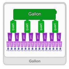 Gallon Worksheet Gallon Definition Exles Math Worksheets