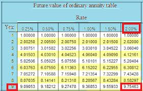 Ordinary Annuity Table Chapter 13 1 Solutions Practical Business Math Procedures With