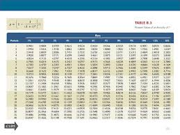 Ordinary Annuity Table Accounting For Long Term Liabilities Ppt Download