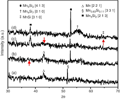 formation of metal silicide by swift heavy ion induced mixing at