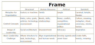 bolman and deal four frames leadership traits behaviors and leadership style in tencent