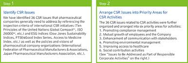 business and csr activities pursuing sustainable improvement for