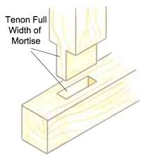 mortice and tenon joint for joinery and woodworking diy doctor