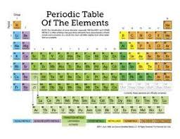 high chemistry periodic table free printable periodic table of the elements 11 page set of