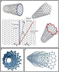 Armchair Nanotubes Frontiers Carbon Nanotube Biosensors Chemistry
