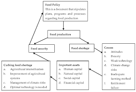 sustainability free full text yields of the major food crops