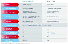 Delta Airlines Baggage Fees American Airlines Details Its New Basic Economy Fare