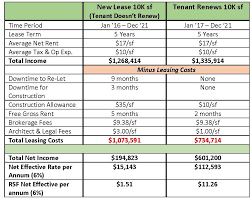 Landlord Accounting Spreadsheet Tenant U0027s Lease Renewal Strategies V2upgradesite