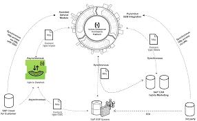 sap hybris commerce u2013 integration with sap solutions u2013 a
