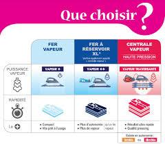 Meilleur Central Vapeur Philips Gc9620 20 Centrale Vapeur Perfectcare Elite Bleu Achat