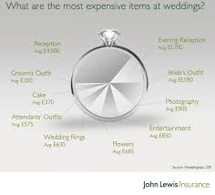 what is the average cost of a wedding how much does a wedding cost in the uk stirling photography