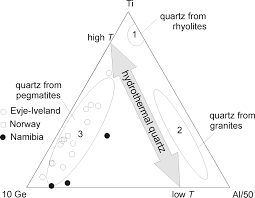 chemistry textures and physical properties of quartz geological