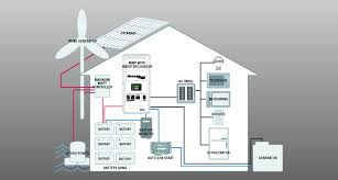 off the grid floor plans simplify the complex when explaining a renewable energy system