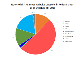 federal website lawsuits spike community banks get demand letters