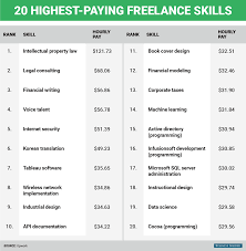 10 Highest Paid Jobs You Six Figure Consultant 4 Proven Services Every Blogger Can Offer