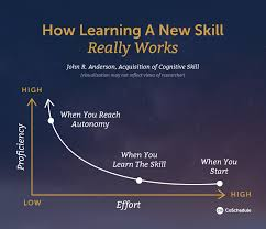 marketing skills how to learn any skill in 11 simple steps