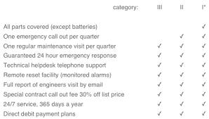fire alarm document cabinet fire alarm maintenance kerberos