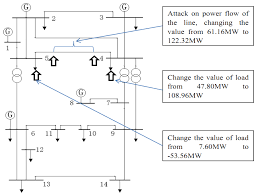 energies free full text extended distributed state estimation