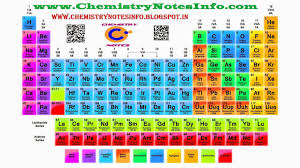 11 class chapter 3 classification of elements and periodicity in