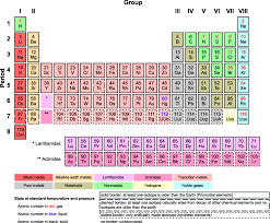 Learning The Periodic Table 1 On Beauty Beautiful Visualization Book