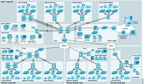 best home network design secure home network design cisco safe for medium enterprise networks