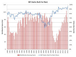 increase for typical new multifamily residence size eye on housing