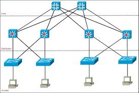 cisco three layer hierarchical model