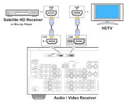 how to hookup setup surround sound on a directv satellite system