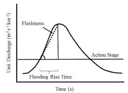 design event definition representation of the definition of event level flashiness