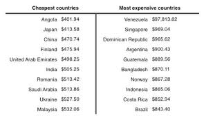 how much does it cost to buy a lamborghini aventador how much does it cost to buy an iphone in each country mobile