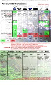 Led Light Bulb Conversion Chart by What To Consider When Choosing Your Aquarium Led Lights Aquarium