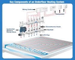 underfloor heating key components the underfloor superstore