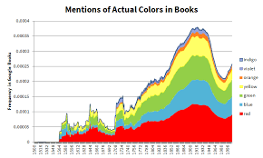 History Of Color Blindness Moses And Homer Were Color Blind A Brief History Of Color In