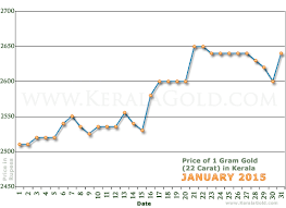price of 2015 gold rate per gram in kerala india january 2015 gold price