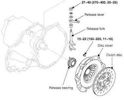 hyundai accent clutch problems gearbox and clutch problem hyundai forum hyundai enthusiast forums