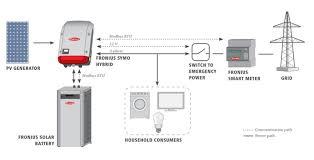 5kw fronius inverter primo hybrid 5 0 grid tied battery charger on
