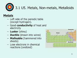 what ability did the periodic table have how how are non metal elements on the periodic table related in
