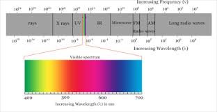 Color Spectrum Color Spectrum Chemistry Tutorvista Com