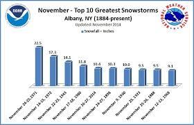 major winter storms