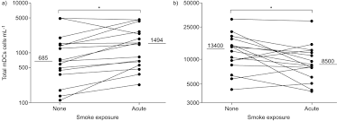 acute effects of tobacco smoke on human airway dendritic cells in