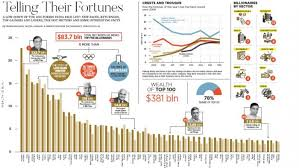 chart of the day the chart of the day forbes richest indian list zee business