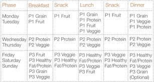 fast metabolism phase 1 food list chicken almondine