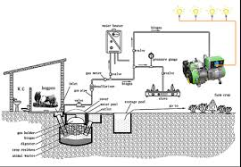 electricity generation from biogas energypedia info