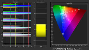 Color Spectrum The Iphone 5 Display Thoroughly Analyzed